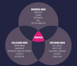Purpose led business